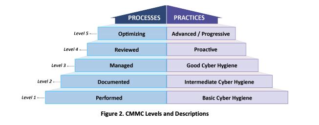 CMMC Levels and Descriptions