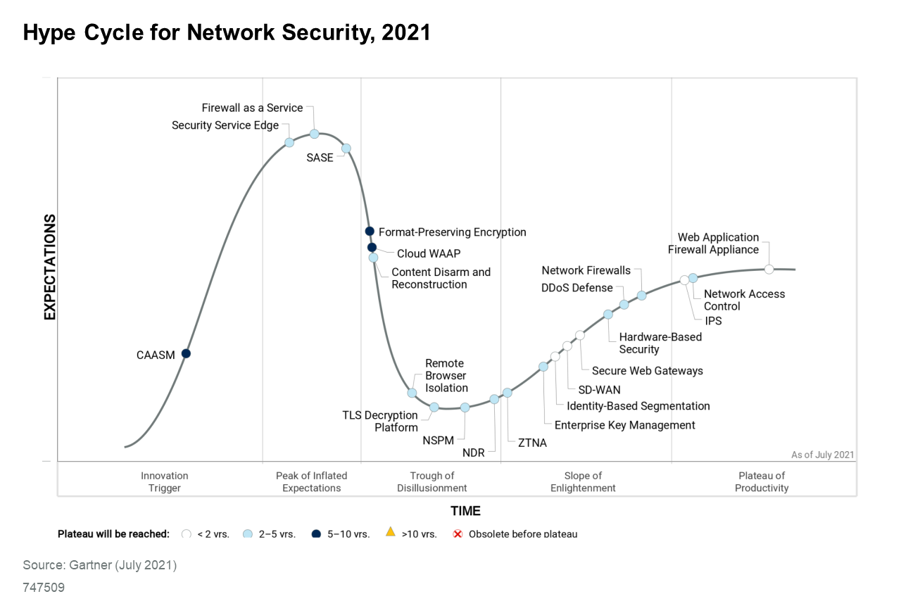 Downloadable_graphic_Hype_Cycle_for_Network_Security_2021