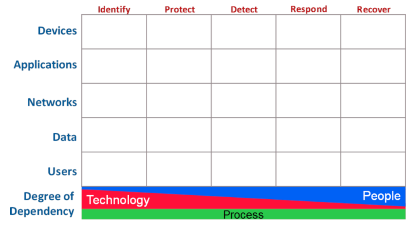 cybersecurity defense matrix