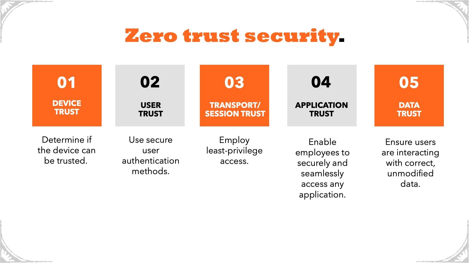 TGD Zero Trust - Graphic
